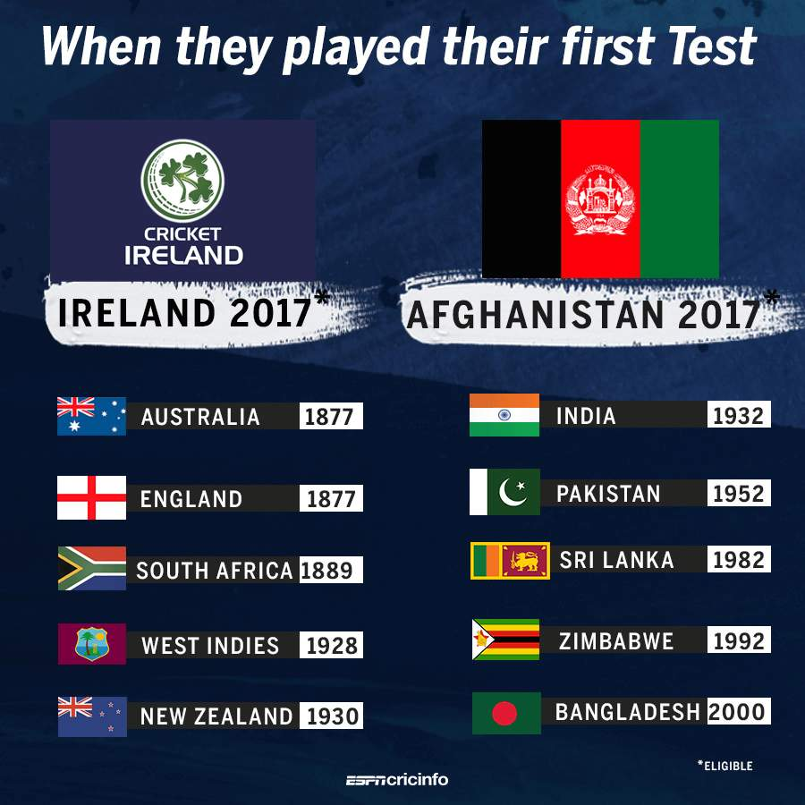 Ireland and Afghanistan were awarded Test match status on Thursday, taking the number of countries playing at the pinnacle of cricket from 10 to 12 in a decision described as 'fantastic' and 'remarkable'.